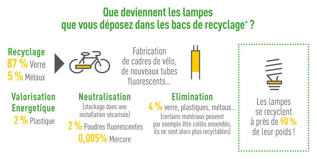 Soutien A La Communication Sur Le Recyclage Des Lampes