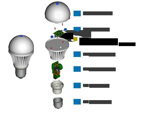 Le Recyclage Des Lampes Et Luminaires Led Recylum