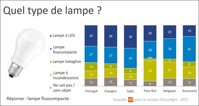 Des Et Lampes Recyclage LedRécylum Fluocompactes QxoeWCBrd